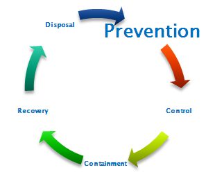 Pollution Prevention Secondary Containment Products