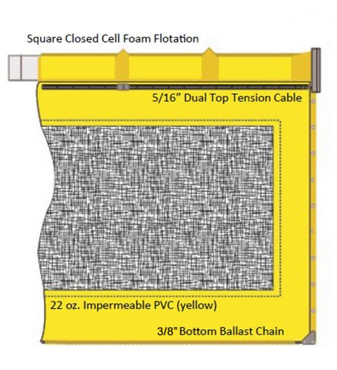 type 3 permeable silt curtain specs
